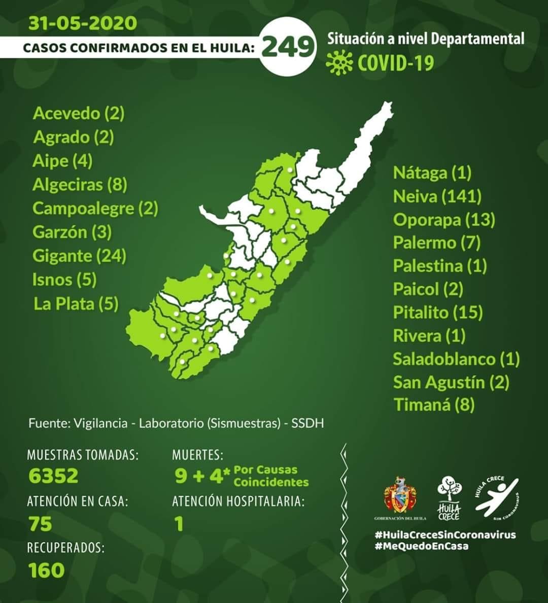 SECRETARIA DEPARTAMENTAL DEL HUILA CONFIRMA 2 NUEVOS CASOS DE COVID-19